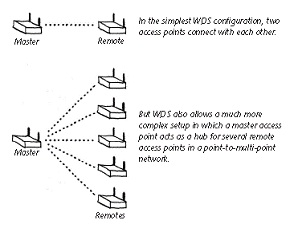 Wireless Distribution System (example)