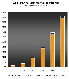 500 Million Wi-Fi Phones Sold in 2012 [ABI Research]