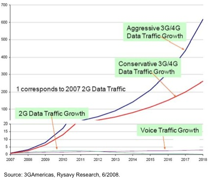 3gamericas-rysavy-data-traffic-forecast-2007-20182
