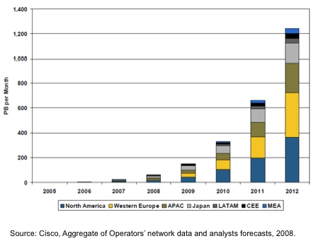 cisco-aggregate-data-traffic-2005-20121