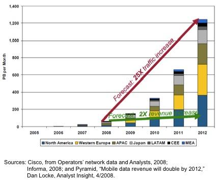 data-traffic-vs-revenue1