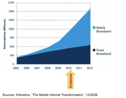 fixed-vs-mobile-broadband-subs-2005-2012-infonetics1