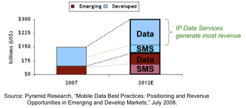 ip-services-vs-sms-pyramid-2008