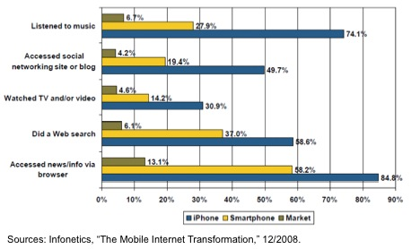 smartphone-vs-phone-media-usage-infonetics-20081