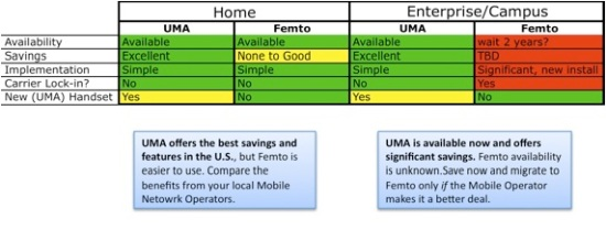 uma-vs-femto-for-enterprise-and-home