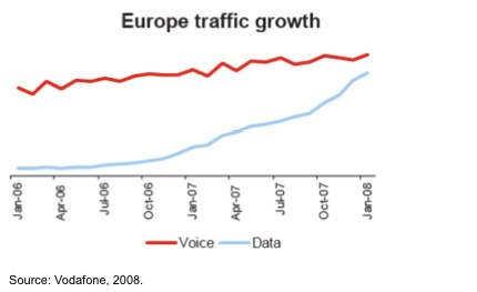 vodafone-data-vs-voice-traffic-2006-20081